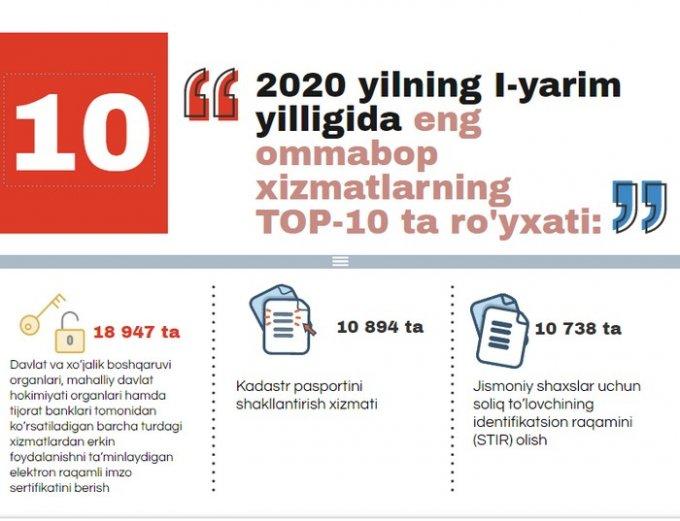 Инфографика: ДХА Жиззах вилоят бошқармаси жорий йилдаги ТОП-10 та хизматлар рўйхатини эълон қилди